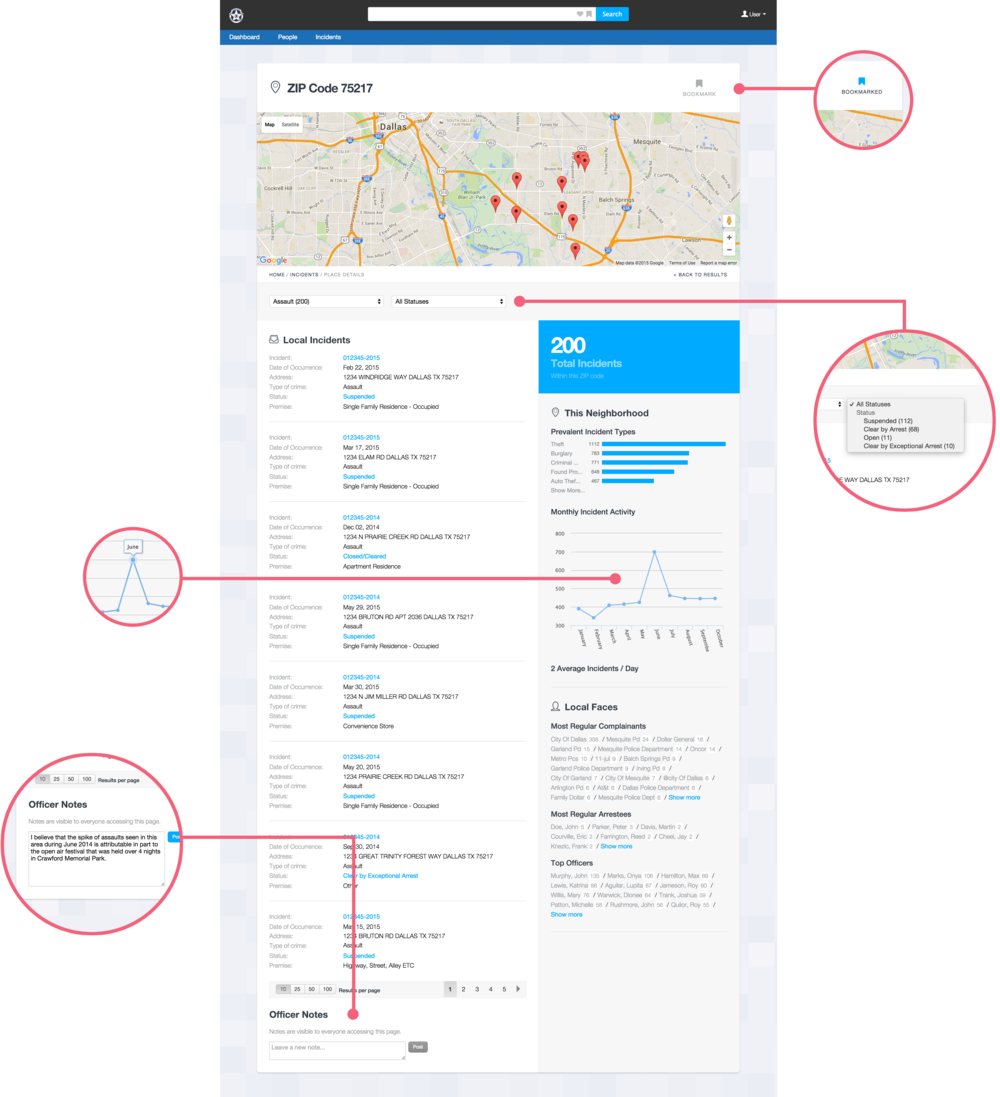 The ZIP code detail page has a number of notable features, including (from top to bottom) personalised bookmarking, contextual filtering (to allow users to show only incidents of a certain type and/or status), interactive visualisations, and a commenting feature that allows officers to leave anecdotal information for colleagues.