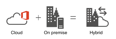 Having data in the cloud and on premise creates a 'hybrid' scenario.