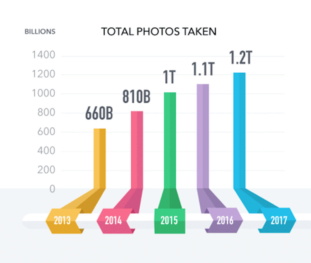 *Image from mylio.com, with source data from  InfoTrends Worldwide Consumer Photos Captured and Stored, 2013 – 2017 .