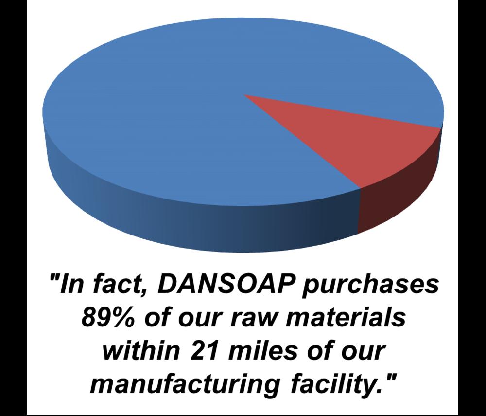 Blog — DanSoap