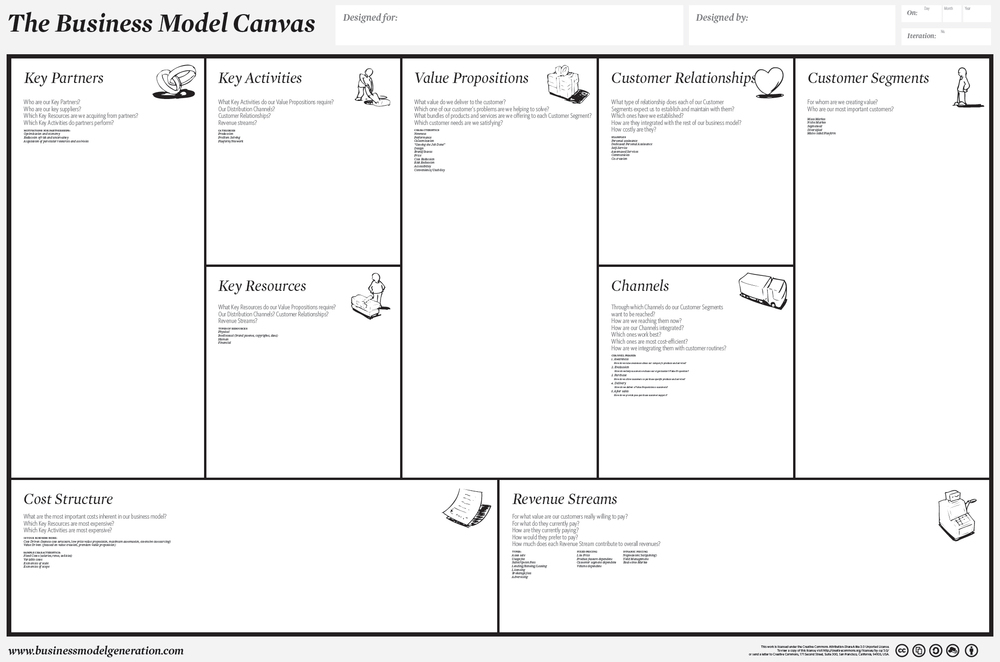 Everything that is important to an emerging business can be found and edited quickly using the Business Model Canvas.