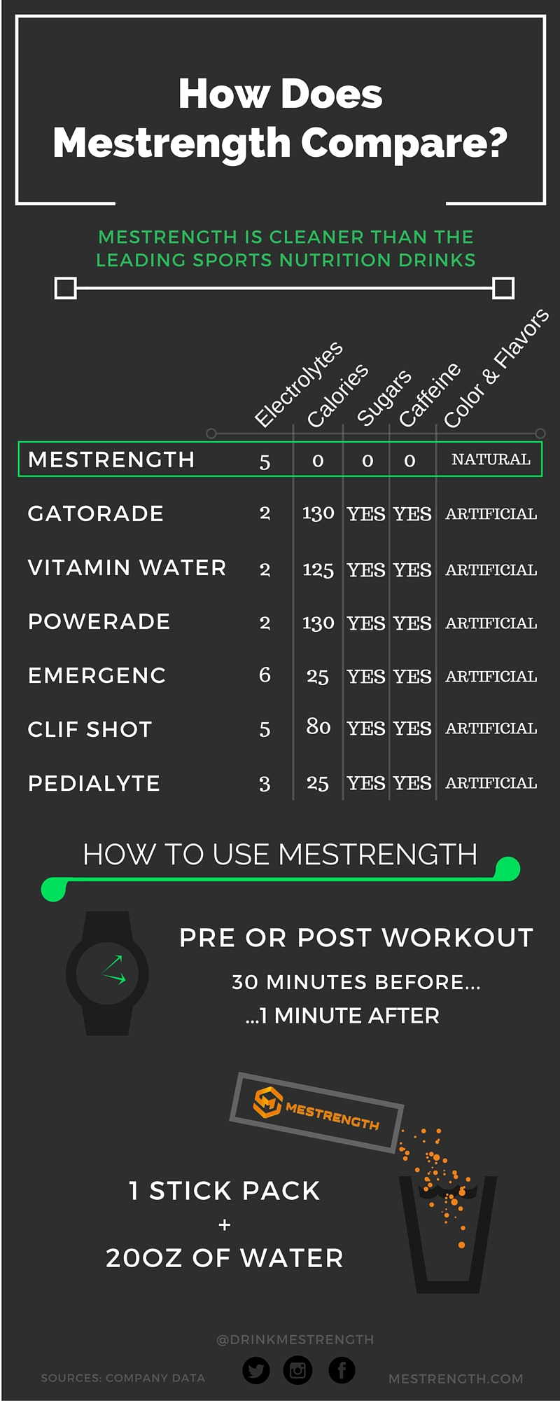 mestrength comparison