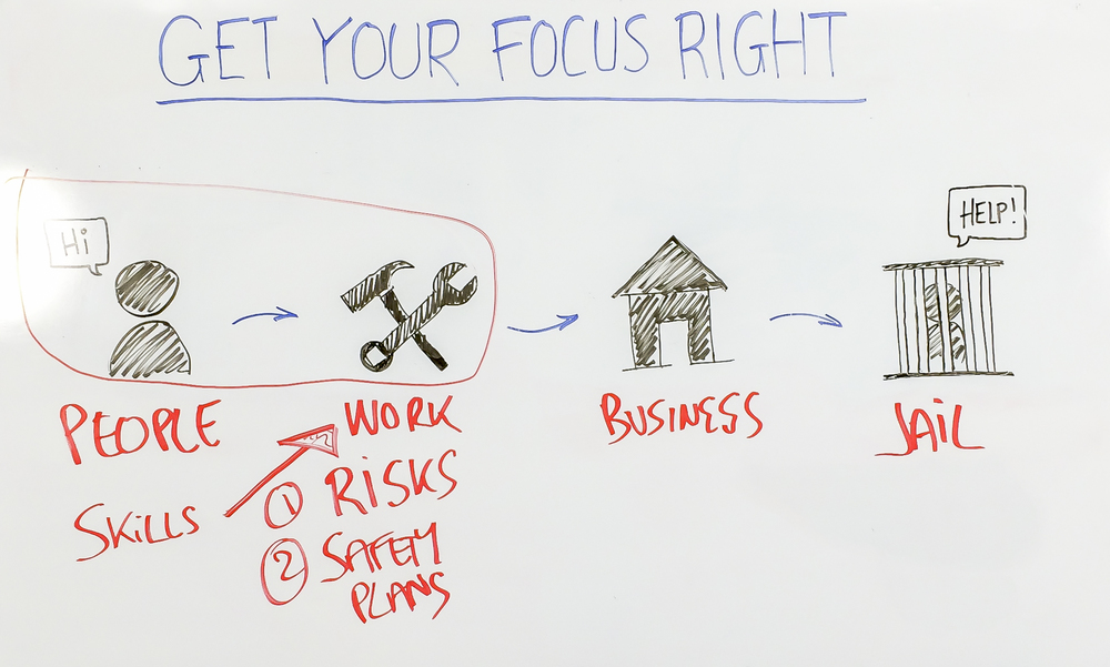 get-your-focus-right-whiteboard.jpg