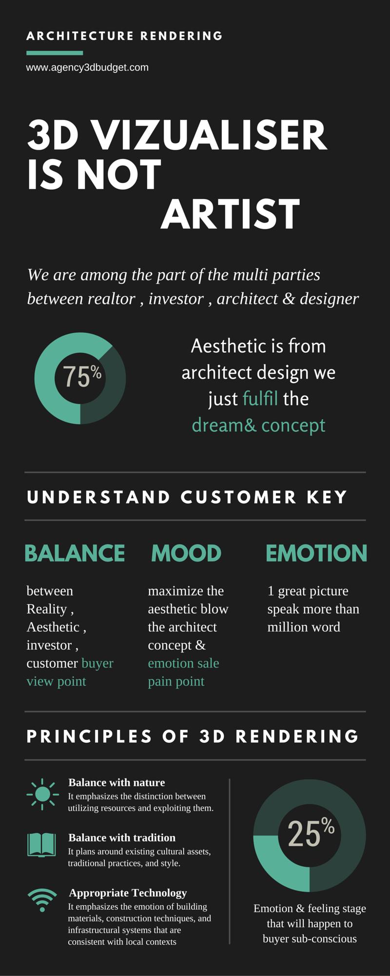 3d rendering & business