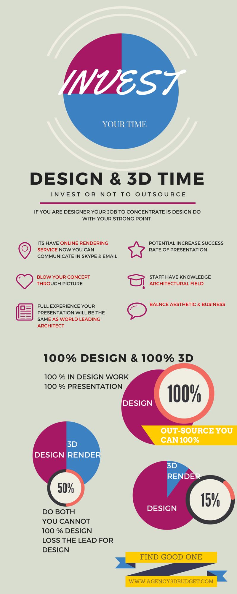 3D vs time