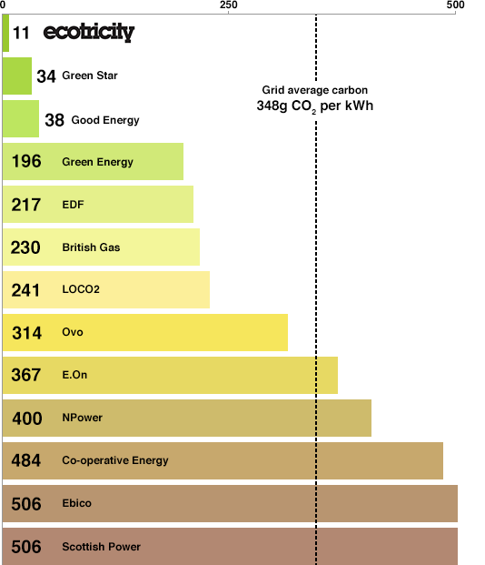 Green energy supply table (source: Ecotricity Jan 2016 Lifecycle emissions) Click to enlarge