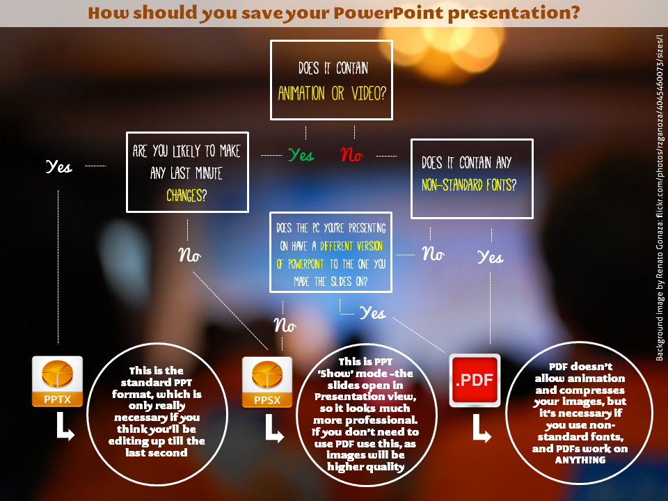 a file format decision tree for saving powerpoint presentations
