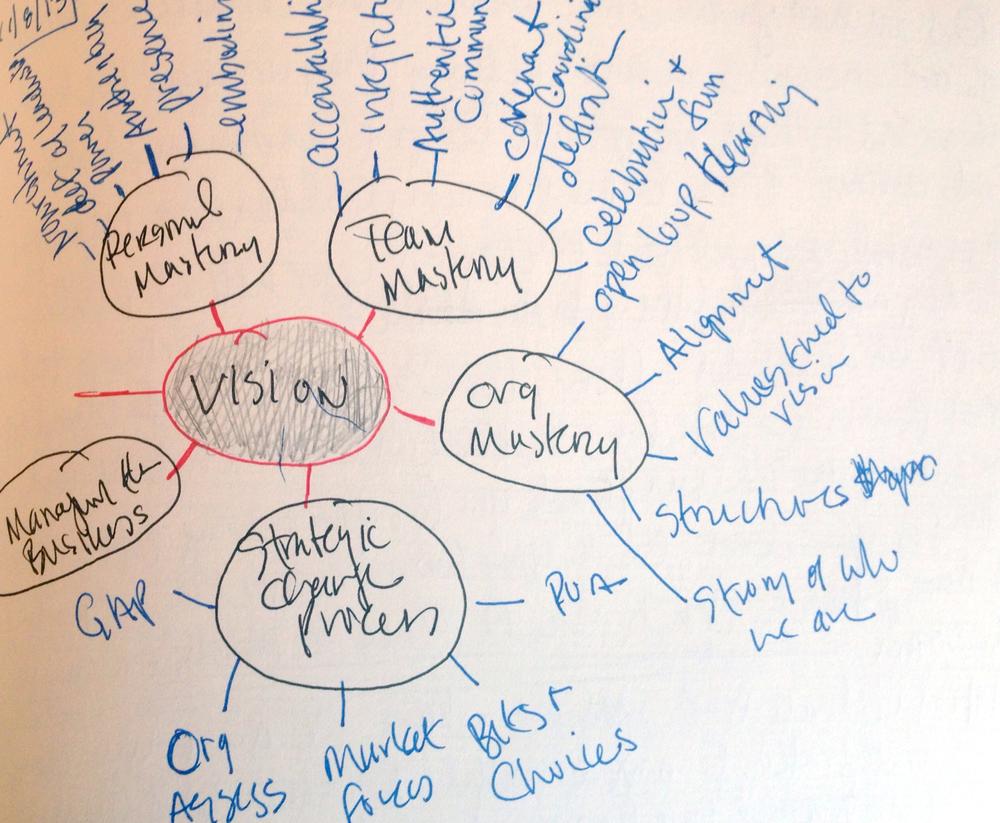 Vision Mindmap