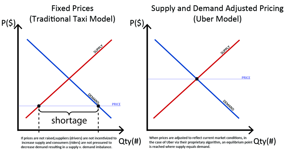 The graphs above illustrate the shortage caused by the traditional model and the equilibrium reached using a supply and demand adjusted model.