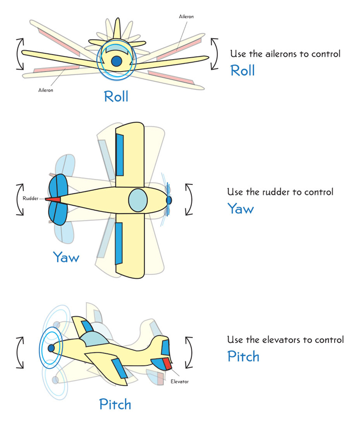 Although an airplane is pictured, I thought this diagram from howthingsfly.si.edu was approachable and the same concept applies to Quadcopters and Drones.