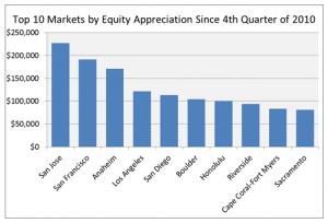 Equity Appreciation
