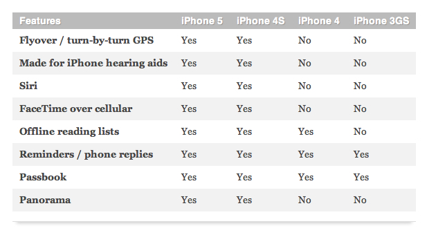 Downloading the new ios 6 update for your iPhone? Here's a list of things you won't be getting if you have an iPhone 4. GREAT. I won't have access to panorama OR turn by turn directions, the one goddamn thing I miss the most from having a droid. Looks like I'll be using my next paycheck for a new phone. (via endgadget)