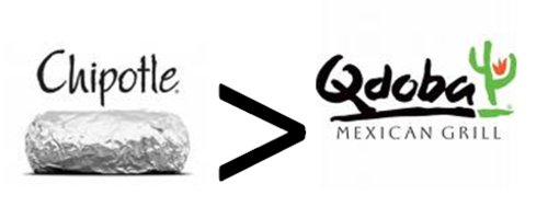 lindsayneedscoffee: marseeah: TEAM CHIPOTLE. I DON'T EVEN KNOW YOU ANYMORE. I am obsessed with Qdoba. I recently found one about 40 miles north of Los Angeles. I can't wait to go. Pssst… there's a Qdoba in Hawthorne.