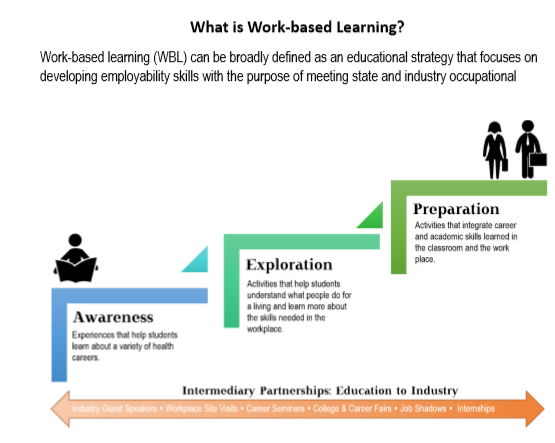 Image 1: Methodology of work based learning