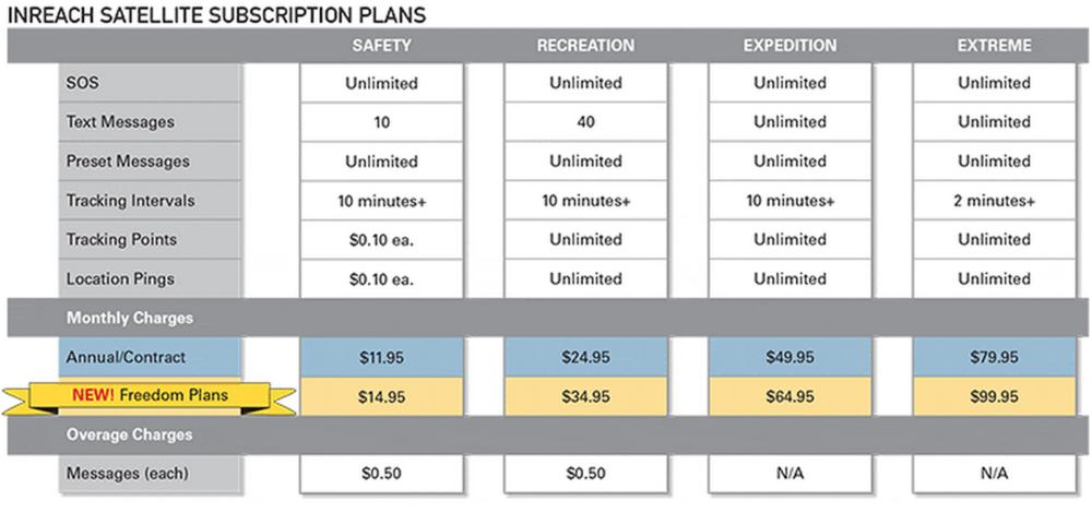DeLorme service plan.png