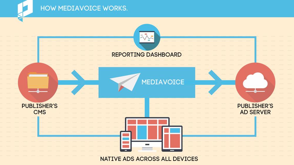 MediaVoice