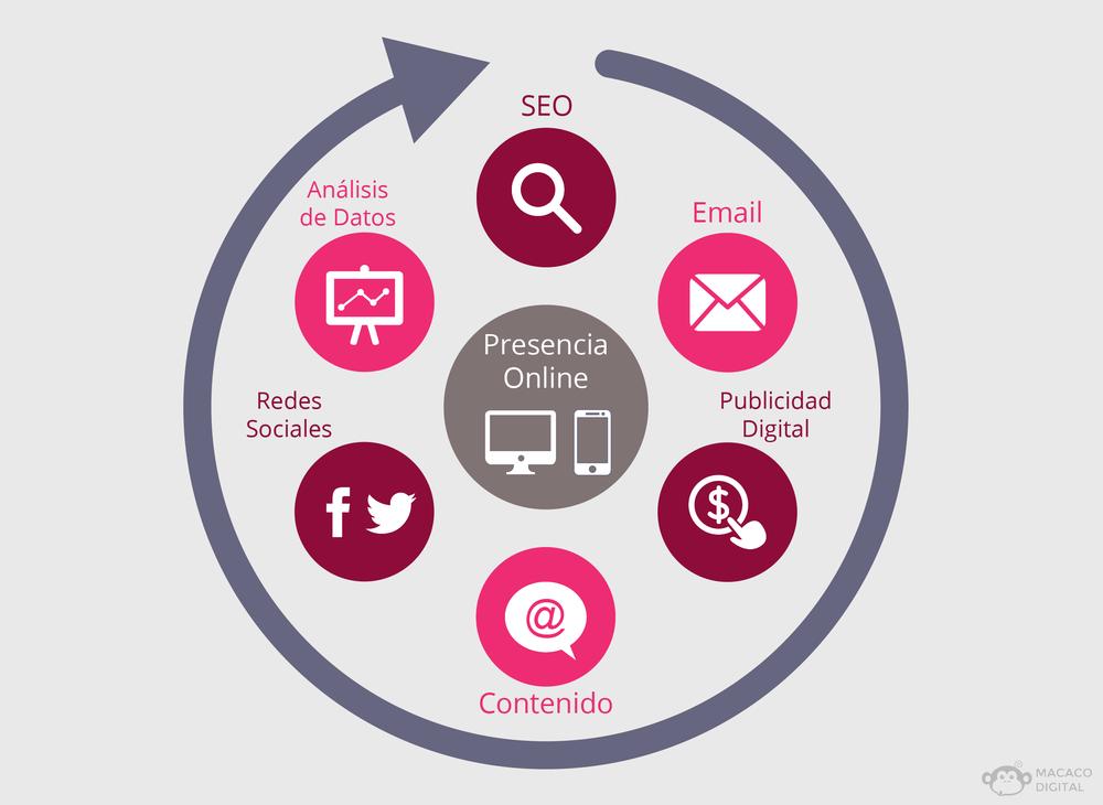 Los 7 elementos claves del marketing digital