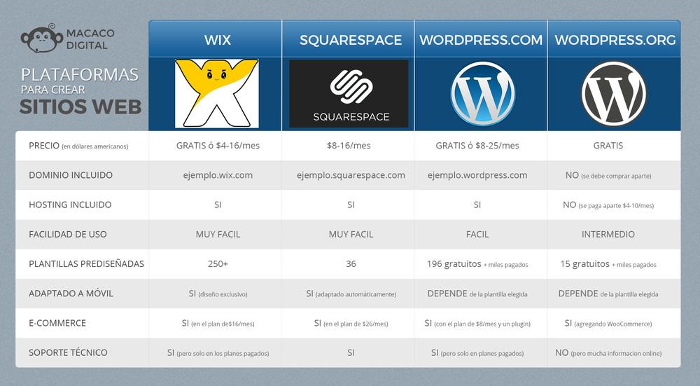 Tabla comparativa de plataformas para crear sitios web. Haz click para ver la imagen más grande.