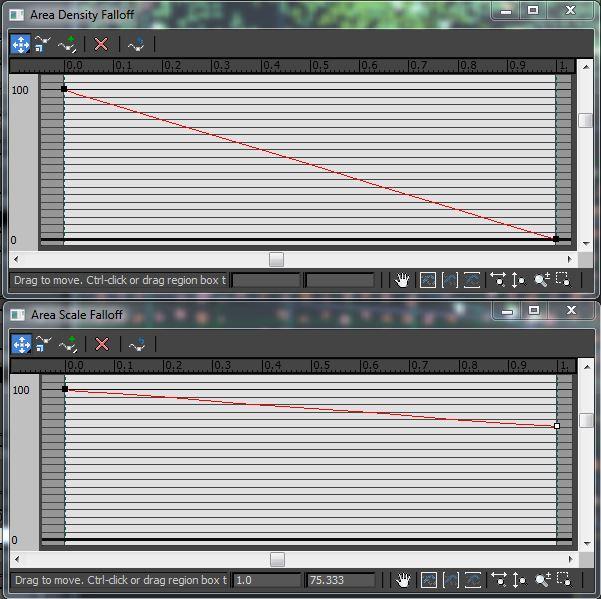 Falloff curves