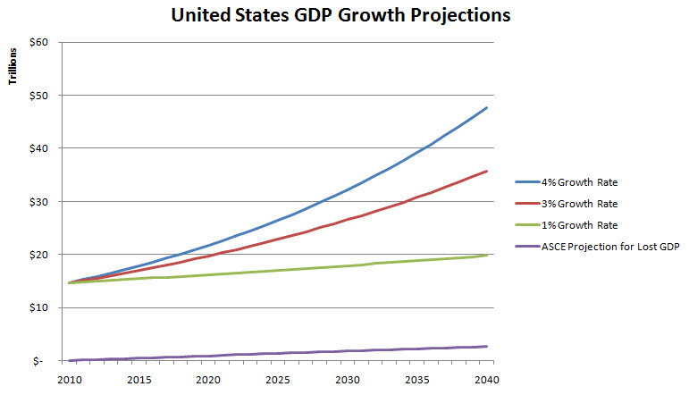 ASCE GDP Growth Projections.jpg