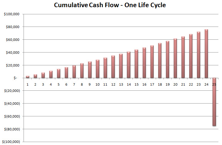 Cumulative Cash Flow.jpg