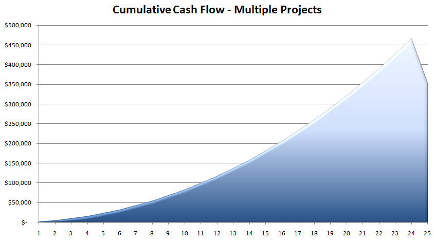 Cumulative Cash Flow - MP.jpg
