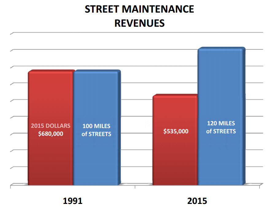 Twenty four years ago there was more money with fewer streets. Today it is the opposite; more streets to maintain on a smaller budget . There is a structural reason why Hays is struggling to maintain everything that has been built.