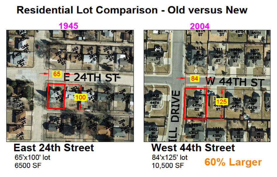 For a city, larger lots means a higher level of expense per property.