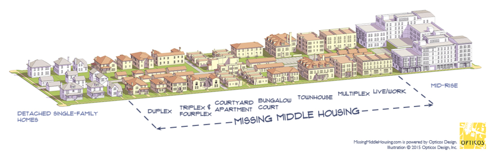 Image from: http://missingmiddlehousing.com/