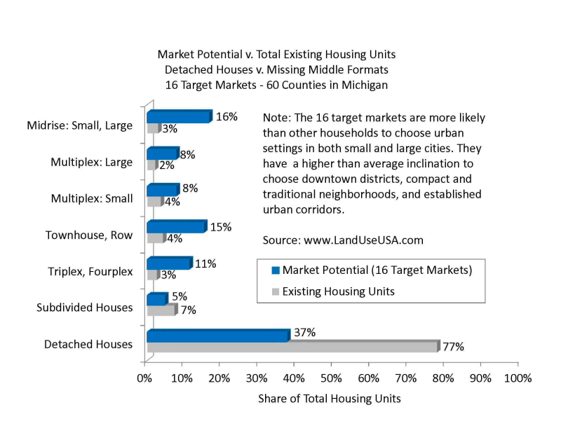Missing Middle market potential slide from Jim Tischler of the Michigan State Housing Development Authority - http://www.michigan.gov/mshda