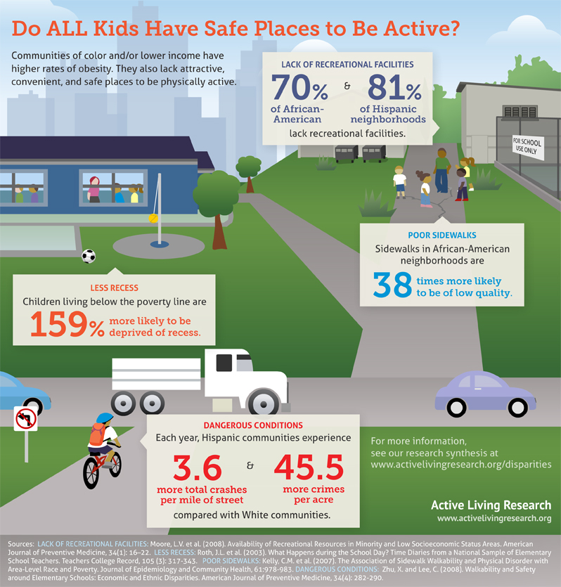 Graphic from Active Living Research
