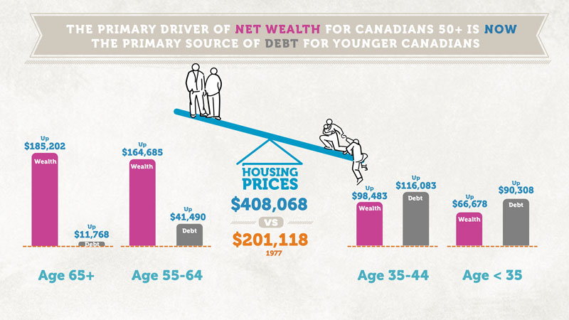 Source: The Generational Spending Gap, Generation Squeeze.