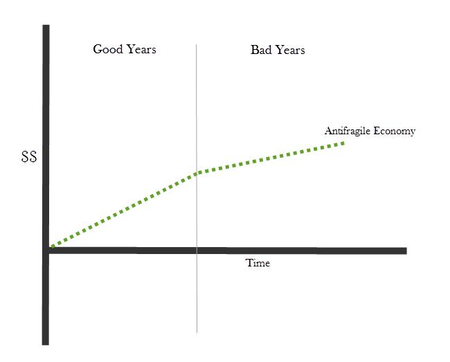 antifragile-economy.jpg
