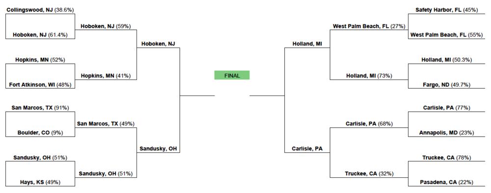 finalfour-bracket-strongesttown