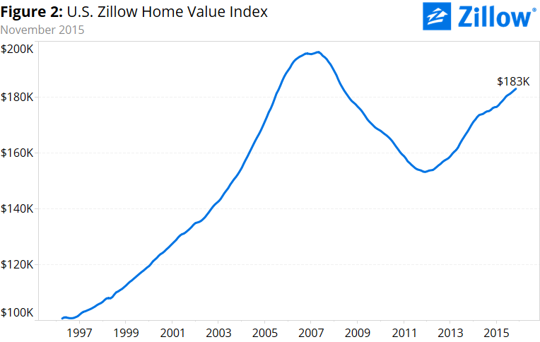 Click through for chat and data from  Zillow .