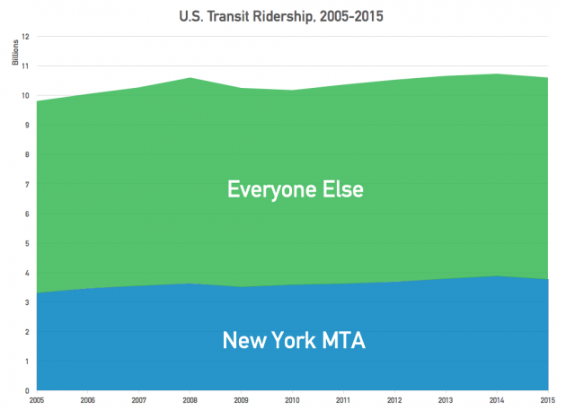 SOURCE: NATIONAL TRANSIT DATABASE