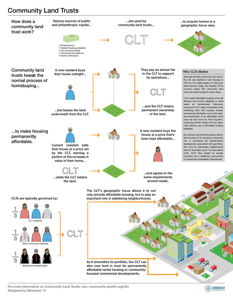 Community Land Trust diagram created by the Democracy Collaborative. Click to view larger.
