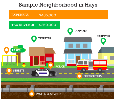 A sample neighborhood in Hays, Kansas