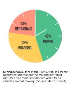 minneapolis-transit-runtimes