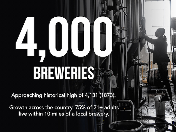 It is important to note that local craft breweries still have ample room to grow. The U.S. population has grown a bit since the brewery climax in 1873. To reach a brewery per-capita equivalent to 1873, there would have to be 30,000 breweries in the United States today. No one expects the number to reach that height anytime soon; however, it does give you an idea of the hyper-locality of the pre-Modernist economy, and how much more local we can become. (Source)