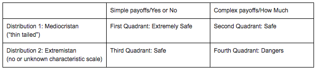 Table 1: The Four Quadrants (adapated from Silent Risk)