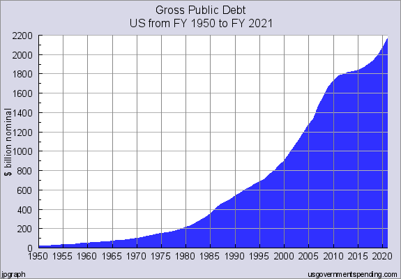 Local government debt. Source:usgovernmentdebt.us