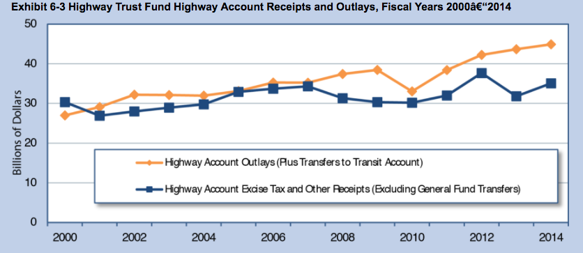 Source: Federal Highway Administration,  2015 Conditions and Performance  report