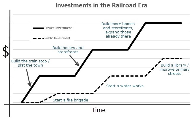 Railroad+Investments.PNG