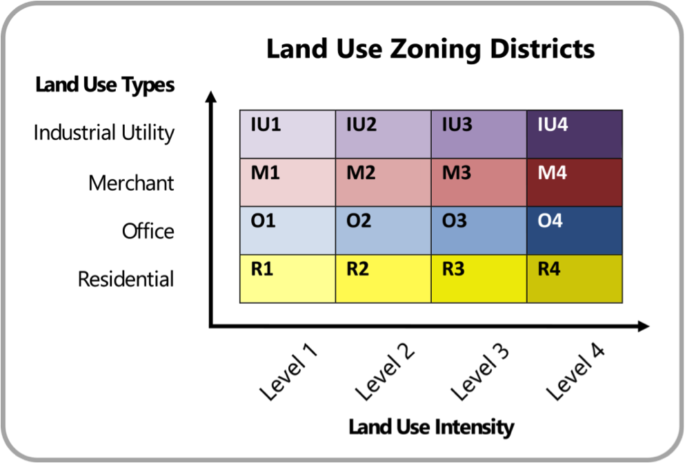 land use zoning matrix.png
