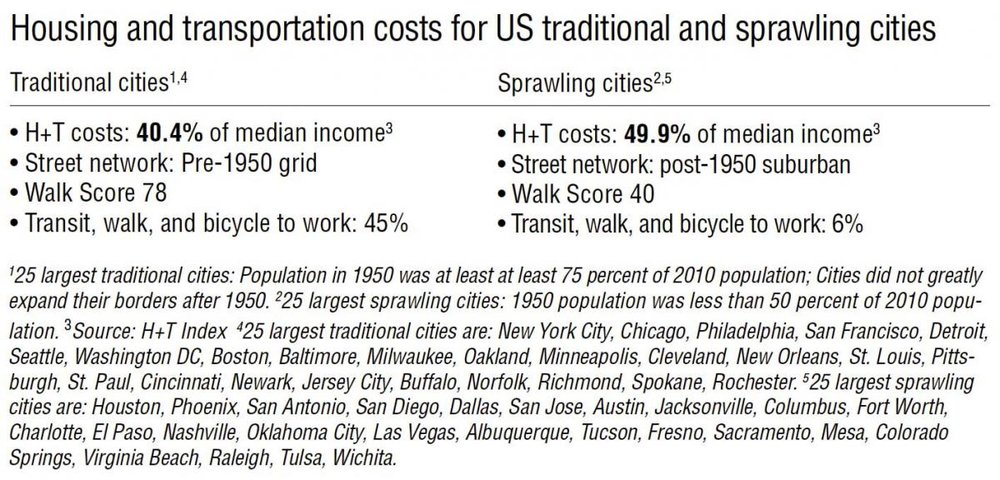 trad-sprawl-costs.jpg