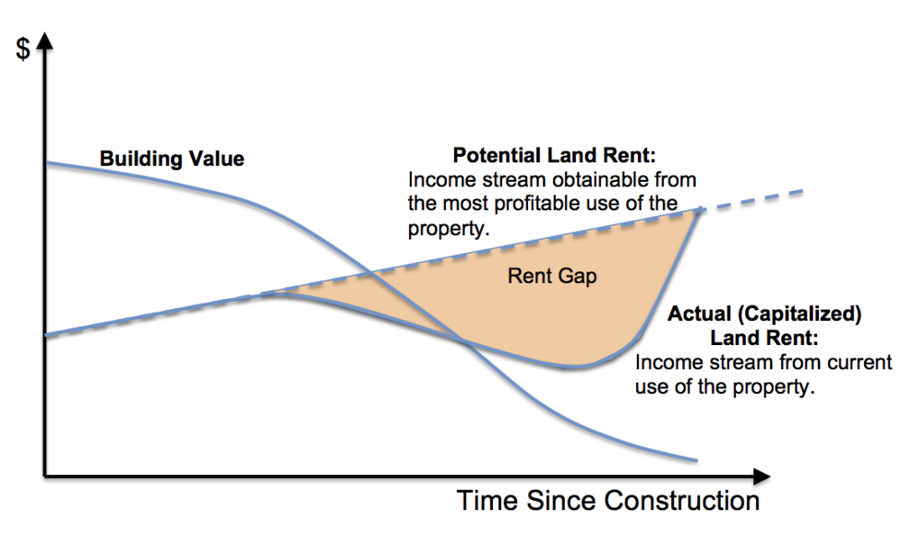 "Illustration of how a rent gap grows over time. By Daniel Herriges, based on a similar chart by Neil Smith in "" Toward a Theory of Gentrification "", 1979"