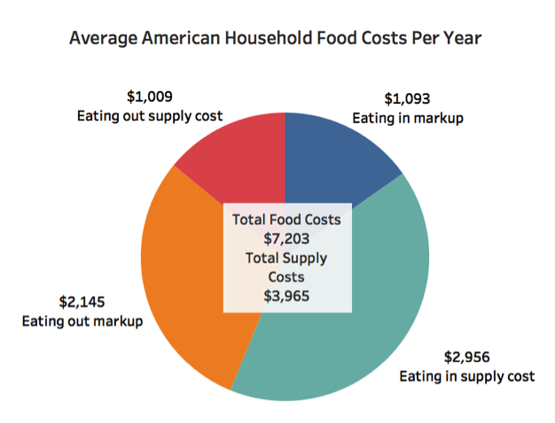 An average American household spends $7,203 on food each year. Of that amount, $3,905 covers the actual cost of the food before markup by food vendors. (Source:  Bureau of Labor Statistics )