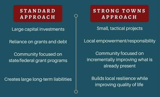 strong towns approach.jpg