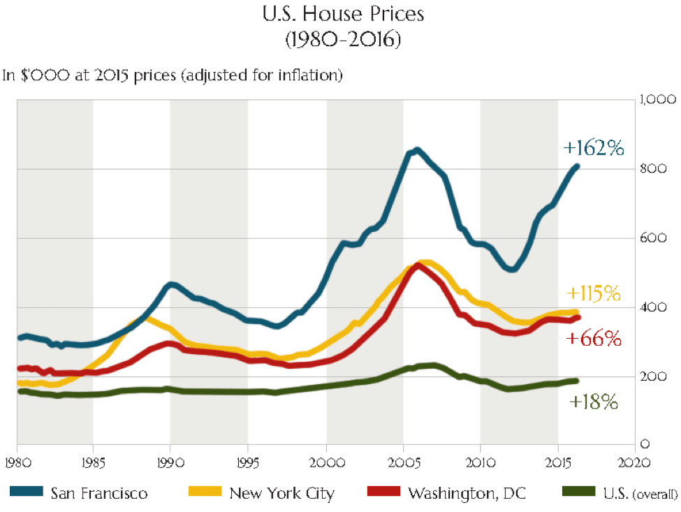 Data source:  The Economist , Zillow, and the Bureau of Labour Statistics.